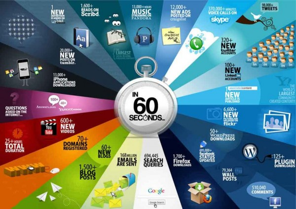 Techie things that are done in 60 seconds