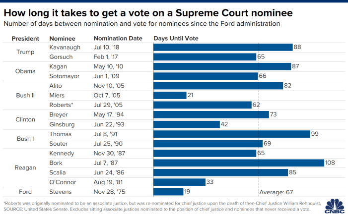 How long does it take to confirm a Supreme Court justice