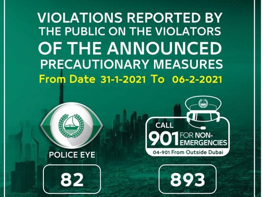 Dubai Police received 1,000 reports from public last week on COVID safety rules violations