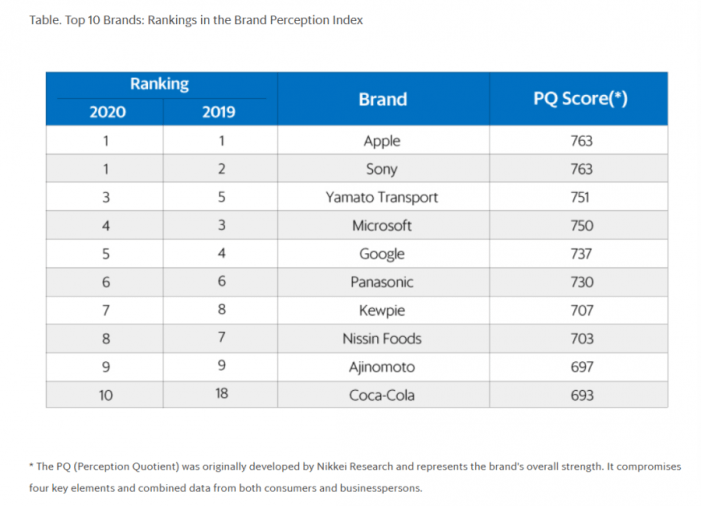 Apple and Sony tie for top position: Ranking of 600 brands in Japan, 2020