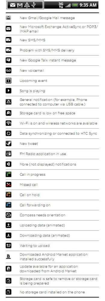 Htc Notification Icons And Status Symbols News Guides