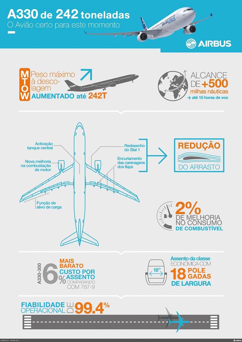 A330 Grafico 10nov2014
