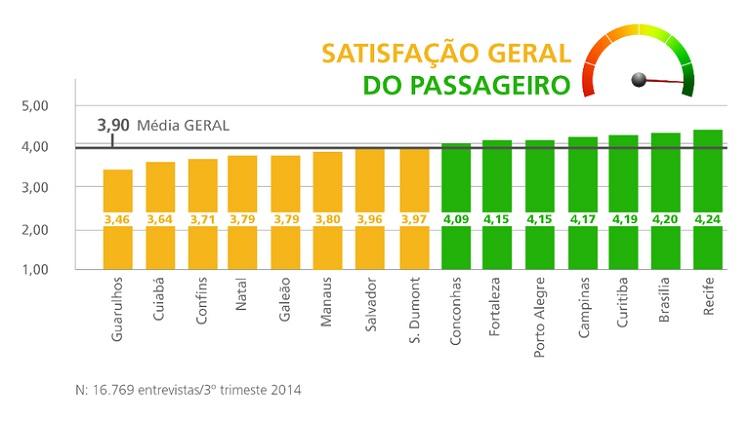 Aero Brasil Satisfação clientes out2014
