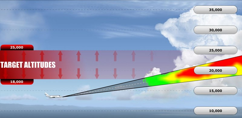 Weather Radar Tilt Management Low Altitude