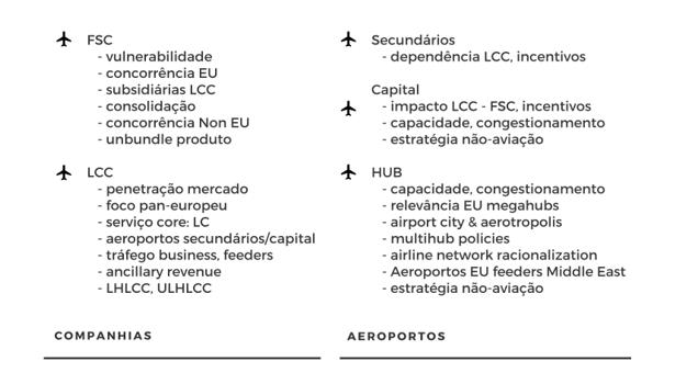 Liberalização Europeia: Temas críticos para Companhias e Aeroportos. Analise própria