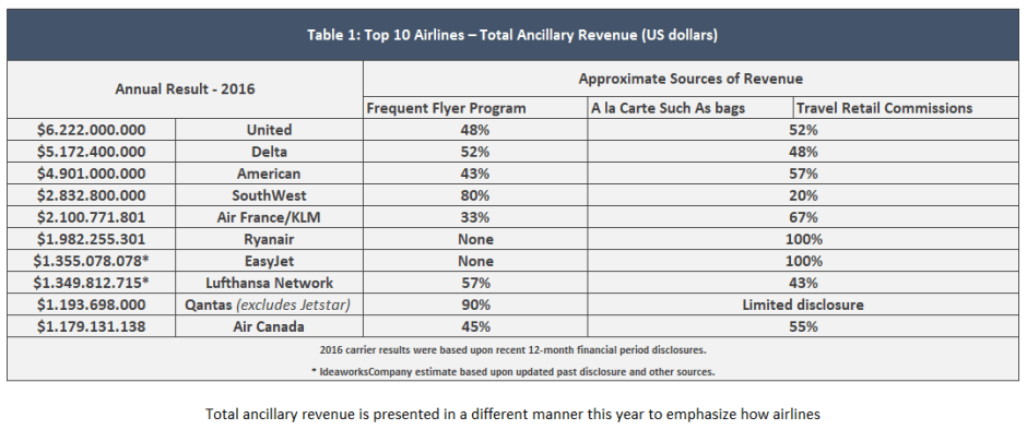 Table 1: Top 10 Airlines - total Ancilliary Revenue (US dollars))
