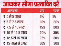 income tax slab rates 2020-21 in hindi in india - ITR deduction chart for financial year 2020 -2021