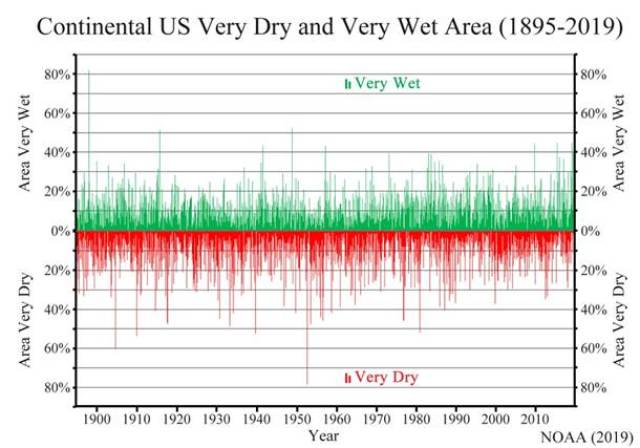 us continental wet dry
