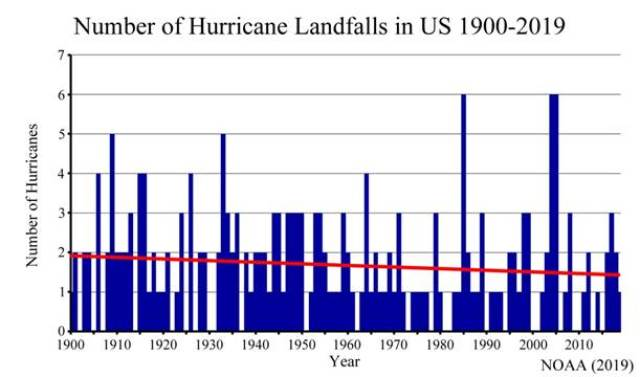 us hurricane landfalls