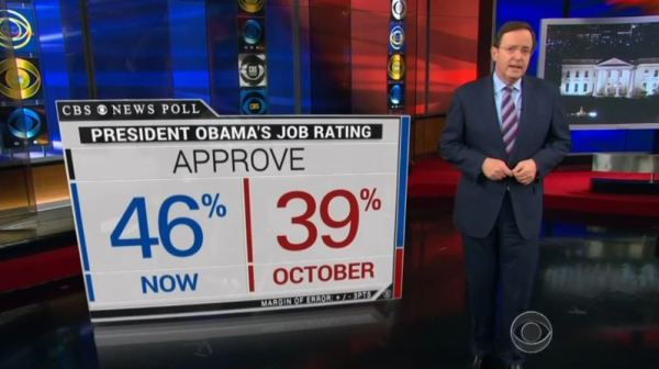 CBS Touts Own Poll Showing Increase in Obama's Approval ...