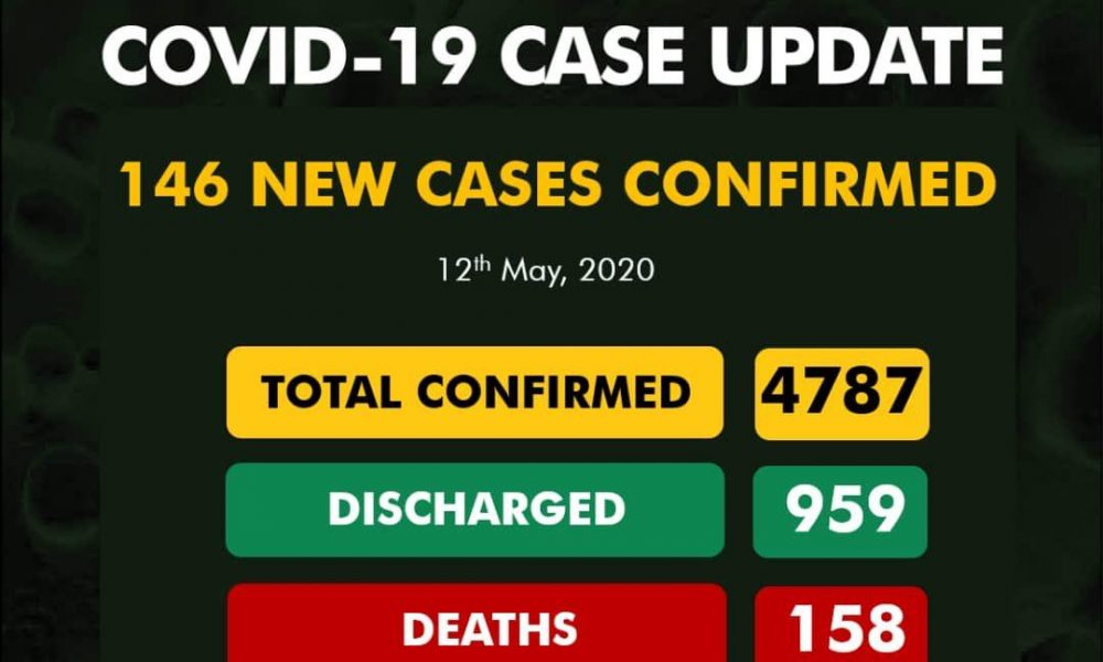 JUST IN: Nigeria Records 146 New Cases Of COVID-19, Total Now  4,787