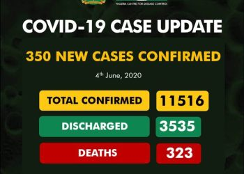 9 Dead As COVID-19 Cases Hit 11,516