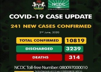 NCDC confirms 241 new COVID-19 cases, total now 10,819