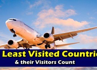Least Visited Countries Visitors Count