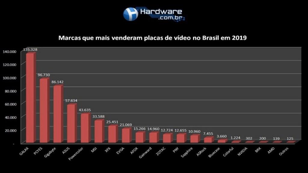 gráfico gpu mais vendidas br por marcas.