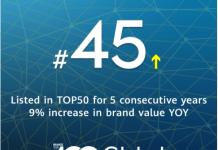 Brands Rankings
