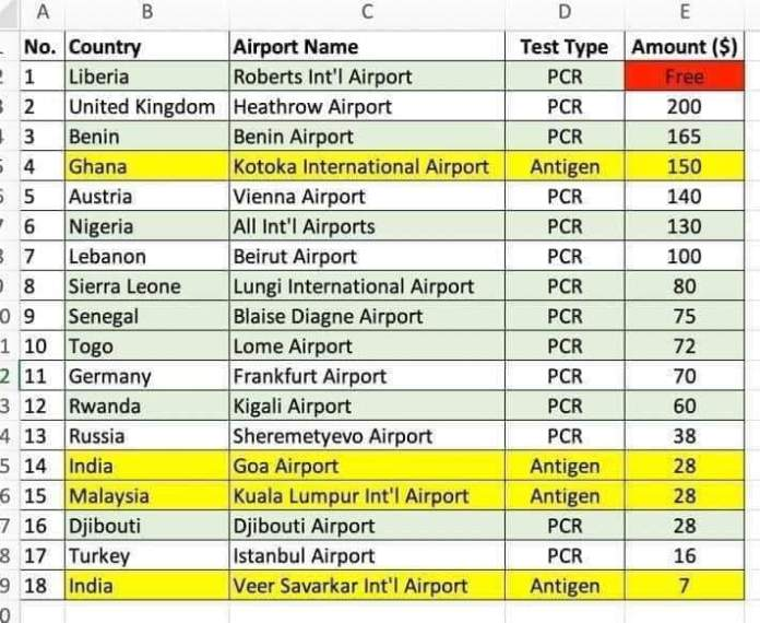 Test Type and fees around the world