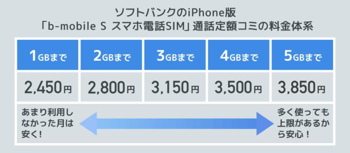 「b-mobile S スマホ電話SIM」の料金体系