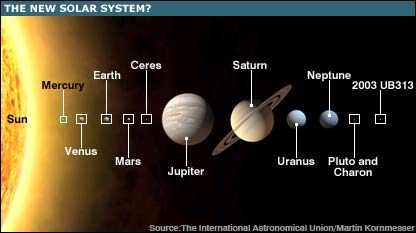 BBC NEWS | Science/Nature | Planets plan boosts tally to 12
