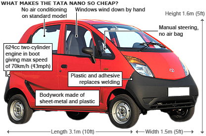 The Tata Nano, the worlds cheapest car, has been launched in India.