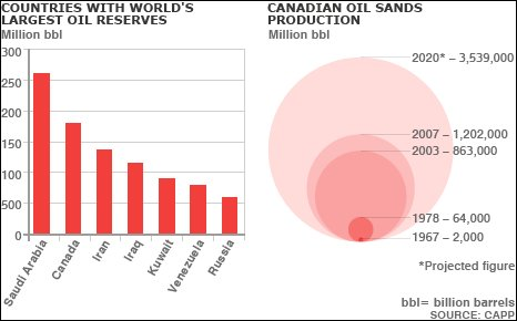 Graphic of oil sands production