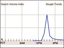 Google user graph