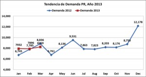 The demand for new vehicles in Puerto Rico dipped in March, when compared to last year's results. (Credit: GUIA)