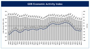 The May 2013 EAI was 126.7, a 3.4 percent drop compared to May 2012.