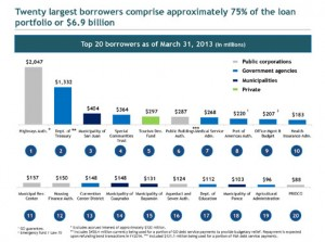Twenty largest borrowers comprise approximately 75 percent of the GDB's loan portfolio, or $6.9 billion