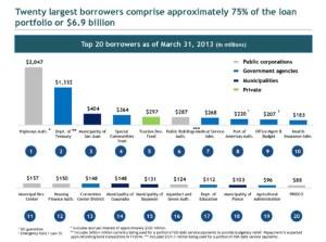 Twenty largest borrowers comprise approximately 75 percent of the GDB's loan portfolio, or $6.9 billion