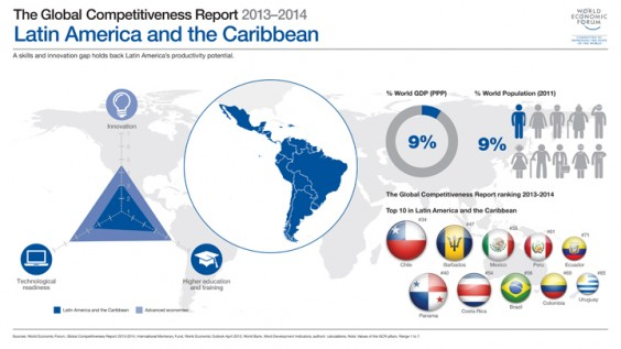 Latin American competitiveness by country. (Credit: WEF)