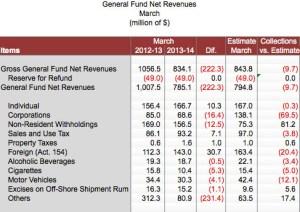 General fund preliminary revenue estimates for March.