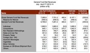 Revenue collections on record for the July-April period.