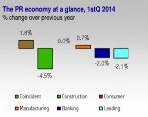 Puerto Rico's key economic components at a glance. (Credit: H. Calero Consulting Group)