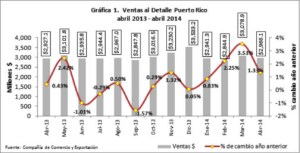 This graphic shows Puerto Rico's retail sales trends from April 2013 to April 2014. (Source: Puerto Rico Trade and Export)