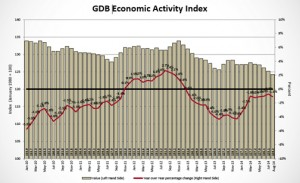 The GDB-EAI registered a 1.1 percent year-over-year reduction in August, after showing a 0.7 percent y-o-y decrease in July 2014.