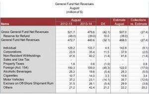 revenue august