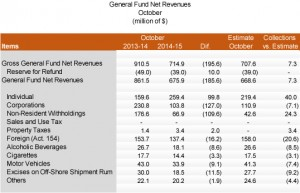 General Fund October collections.
