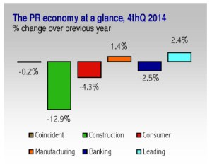 Puerto Rico's economy remained on negative ground in 2014.