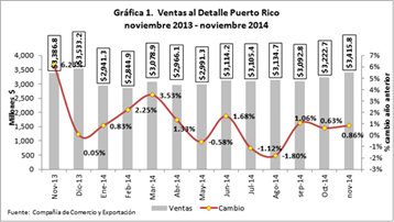 Puerto Rico retail sales up $29.8M in Nov. '14 to $3.4B