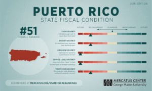 In the study's rankings, Puerto Rico is in the bottom 10 of the list, behind Connecticut, Massachusetts, New Jersey and Illinois.