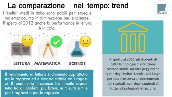 Ocse Pisa 2018 Italia