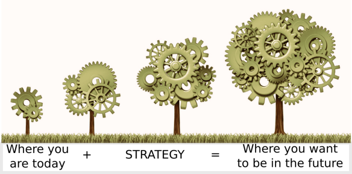 ANBA Solutions Strategy Tree