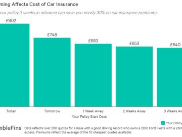 Timing of buying car insurance