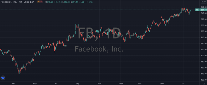 Why Facebook (NASDAQ: FB) Is Looking Better Than Ever
