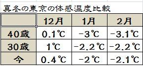 真冬 東京 体感温度 今 昔 比較