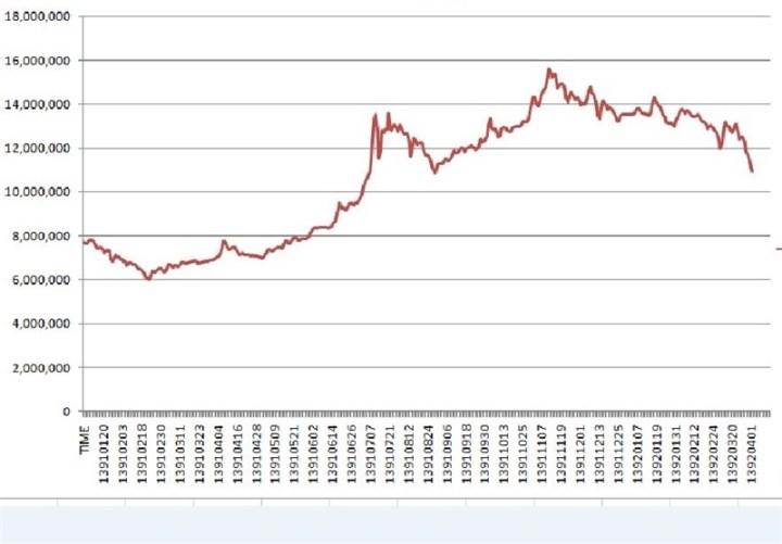 نمودار قیمت بورس