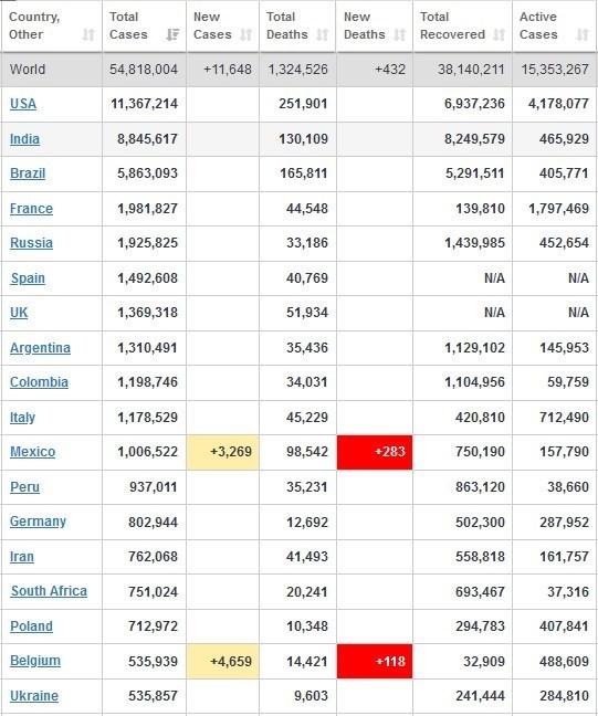 آخرین آمار جهانی کرونا/ ابتلای بیش از 139000 آمریکایی در ...