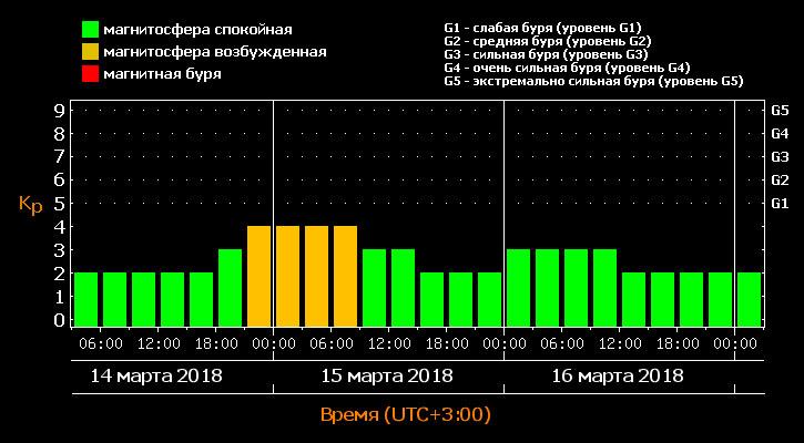 14-15 марта северные регионы России может затронуть слабая магнитная буря - прогноз американских учёных