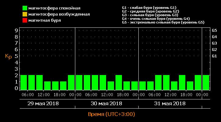 Магнитные бури в июне 2018 года - расписание активности по дням и часам